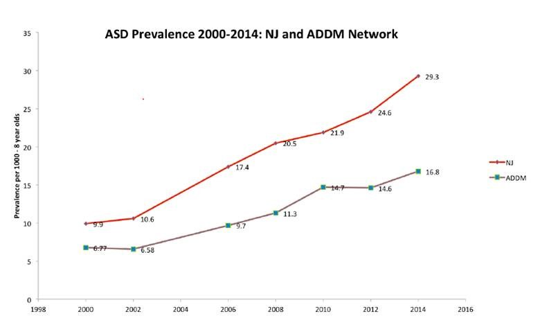 Prevalence Of Autism In Us Remains >> Press Release Press Releases News Events U S Senator Bob