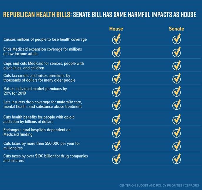 GOP-health-budget-stats